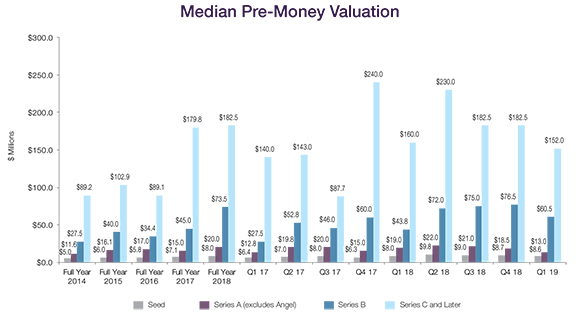 THE ENTREPRENEURS REPORT: Private Company Financing Trends